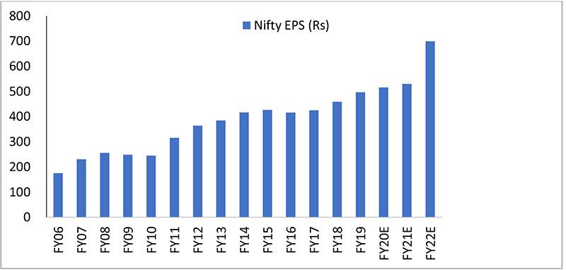 Nifty Earnings Per Share