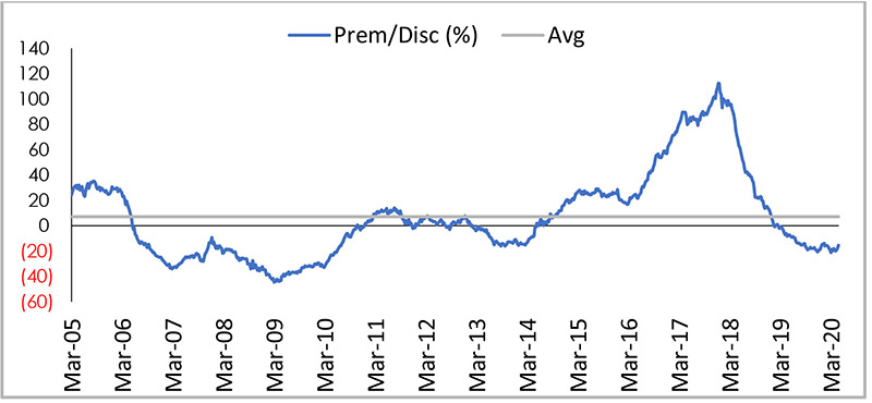Nifty midcap index Price to Earnings Ratio (PER) valuation - Premium/Discount over Nifty 50