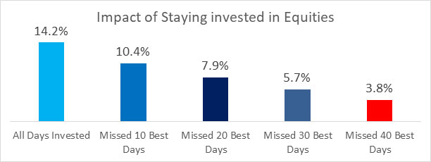 staying invest in equity